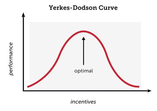 yerkes-dodson curve 2